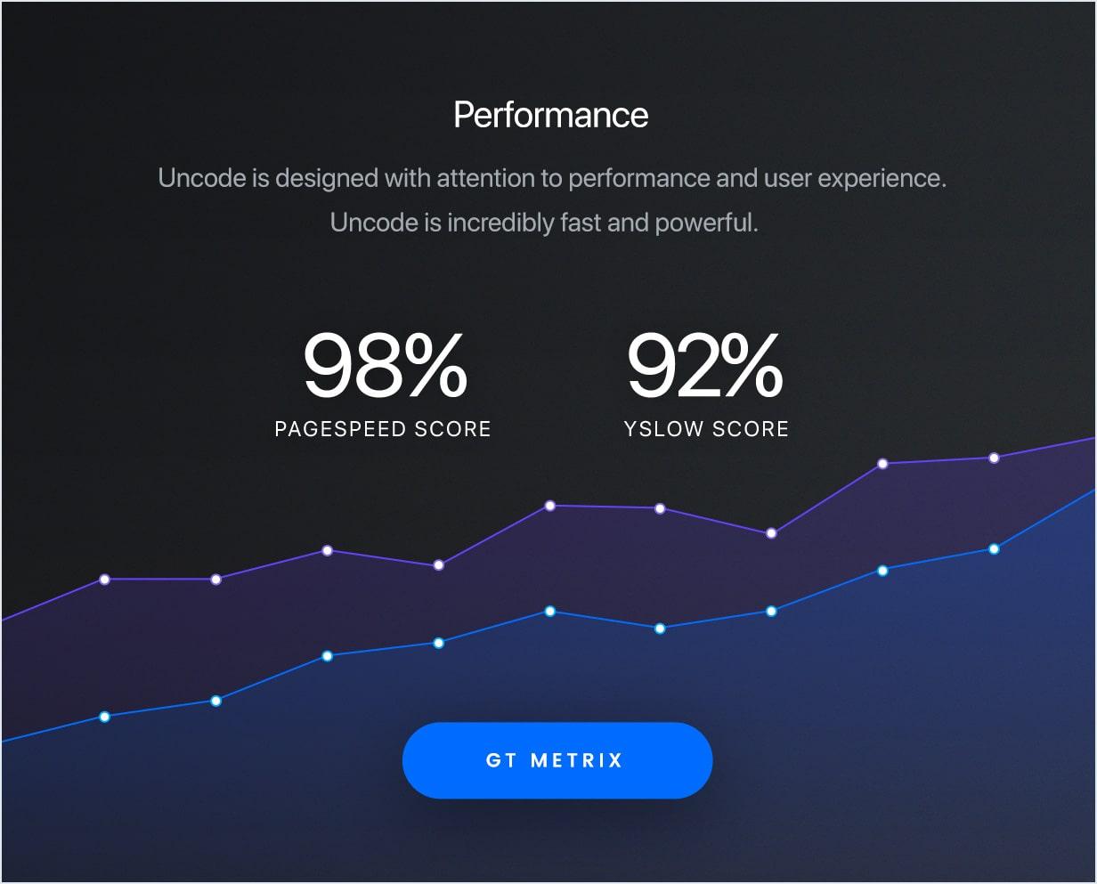 performances min - Uncode - Creative Multiuse WordPress Theme