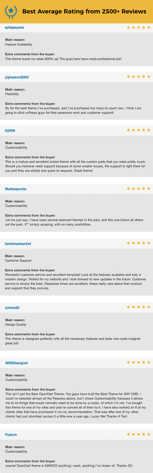 reviews - Journal - Advanced Opencart Theme