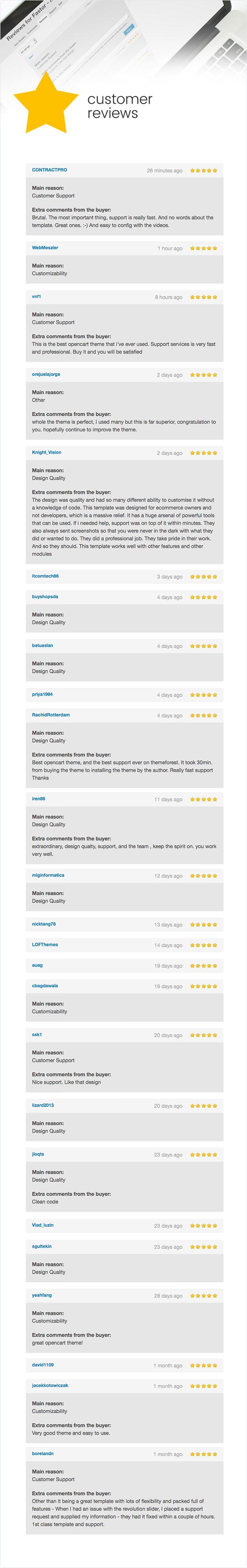 1608730759 140 reviews - Fastor - Multipurpose Responsive Opencart Theme