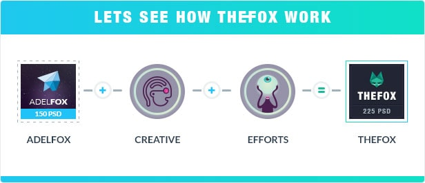 05 lets see how thefox work - TheFox | Multi-Purpose PSD Template