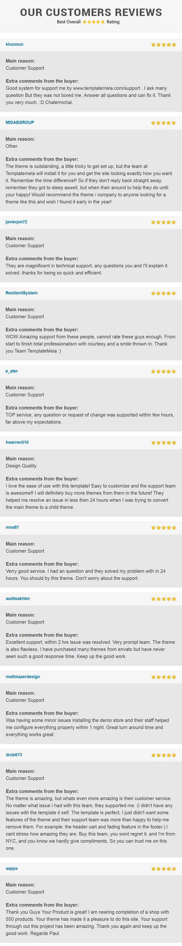 wordpress reviews - Mega Shop - WooCommerce Responsive Theme
