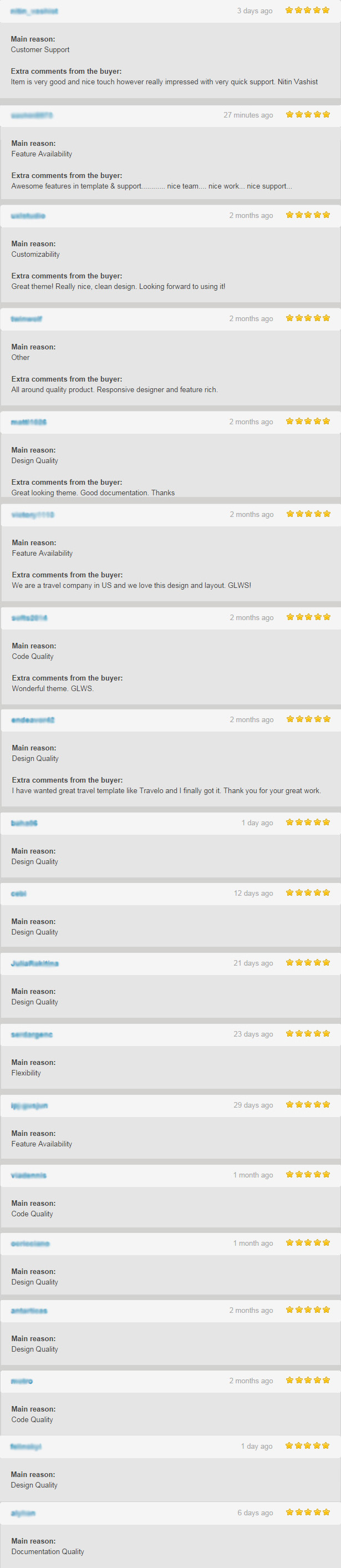 reviews - Travelo - Travel, Tour Booking HTML5 Template