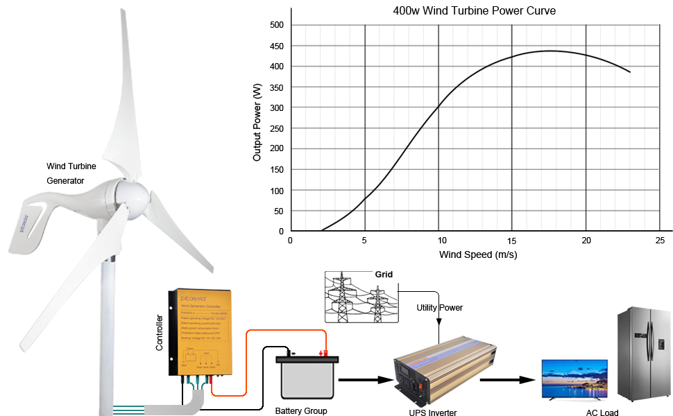 db9b6a4b 9ab5 44f8 8cd5 4ea7479f9c87.  CR0,0,970,600 PT0 SX970 V1    - Pikasola Wind Turbine Generator 400W 12V with 3 Blade 2.5m/s Low Wind Speed Starting Wind Turbines with Charge Controller, Windmill for Home
