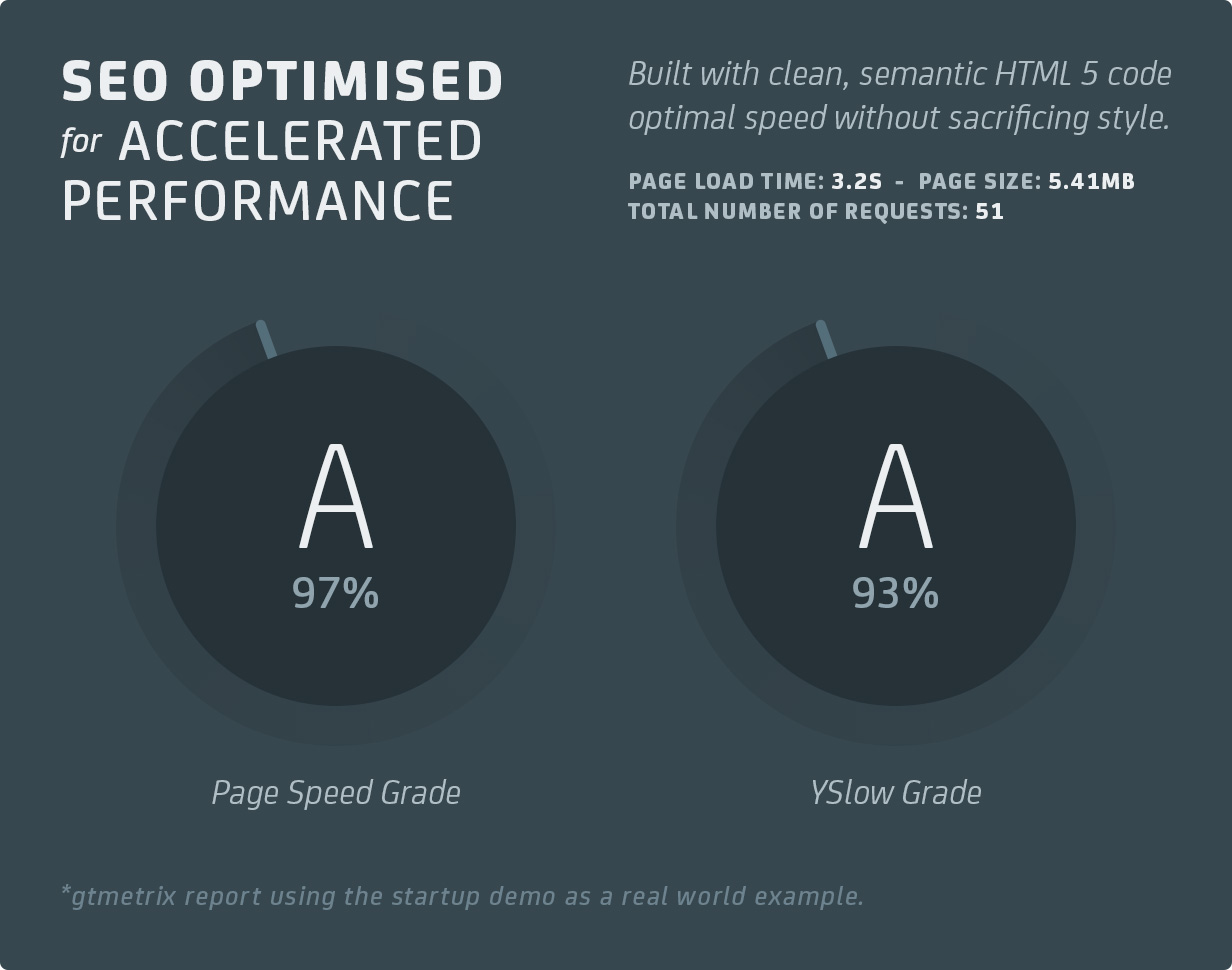 4 performance v3 - Uplift - Responsive Multi-Purpose WordPress Theme
