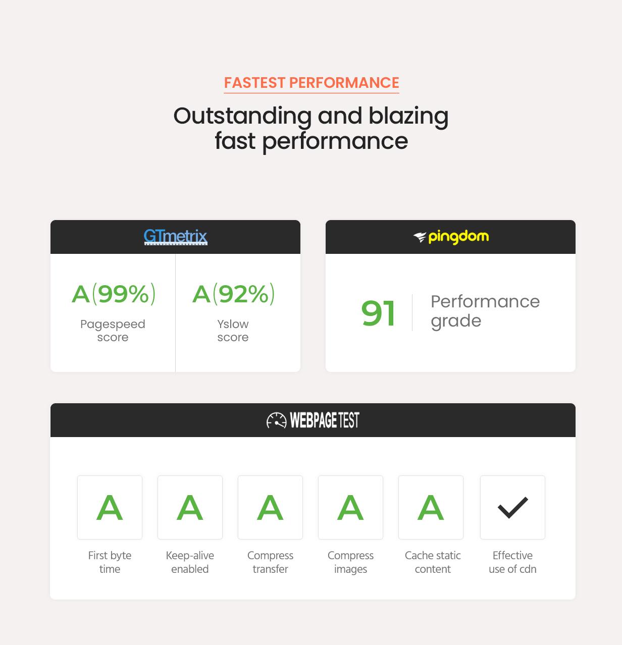 hongo theme fast performance - Hongo - Modern & Multipurpose WooCommerce WordPress Theme